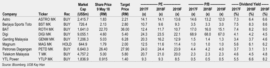 [malaysia+defensive+stocks%5B2%5D]