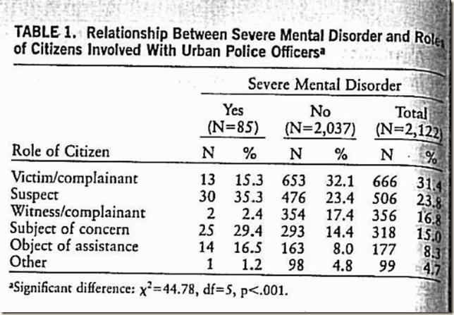 Mental disorder and criminality