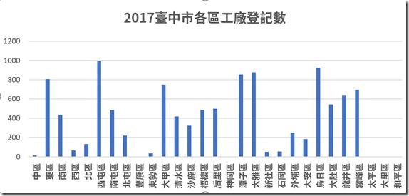 2017臺中市各區工廠登記數1