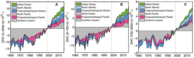 Ocean heat content (OHC) changes from 1960 to 2015 for different ocean basins. (A) For 0 to 2000 m, (B) 0 to 700 m, and (C) 700 to 2000 m. All the time series are relative to the 1997–1999 base period and smoothed by a 12-month running filter. The curves are additive, and the OHC changes in different ocean basins are shaded in different colors. Graphic: Cheng, et al., 2017 / Science Advances