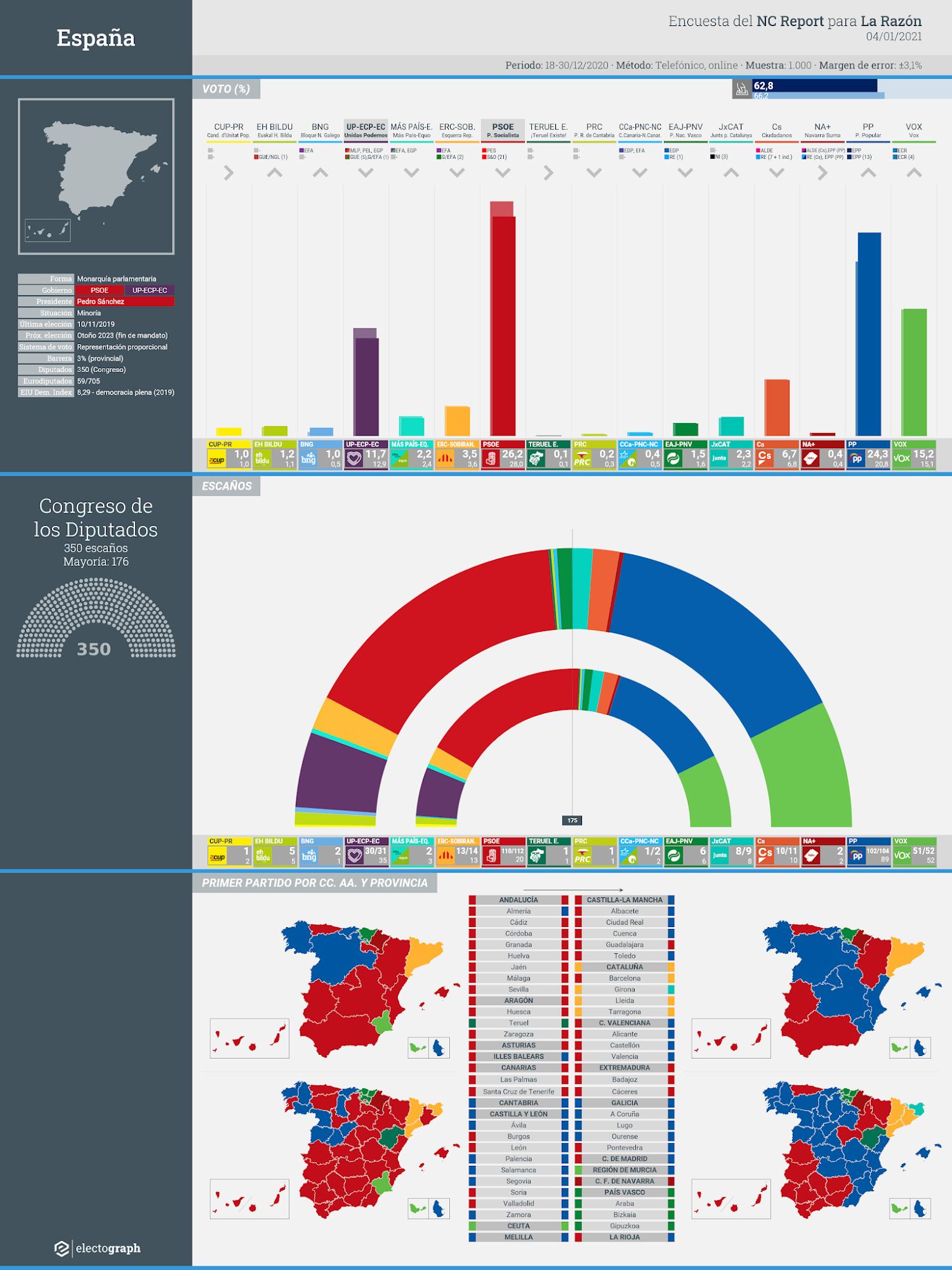 Gráfico de la encuesta para elecciones generales en España realizada por NC Report para La Razón, 4 de enero de 2021