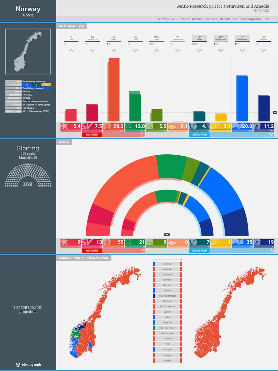 NORWAY: Sentio Research poll chart for Nettavisen and Amedia, 24 September 2021