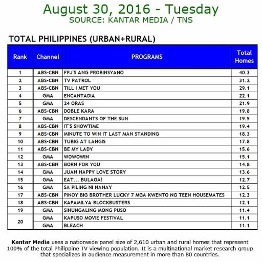 Kantar Media National TV Ratings - April 30, 2016