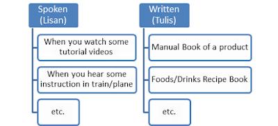 Bentuk Procedure Text Lisan dan Tulis