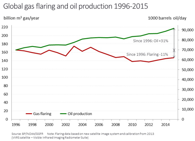Global gas flaring and oil production, 1996-2015. Graphic: World Bank / Global Gas Flaring Reduction Partnership (GGFR)