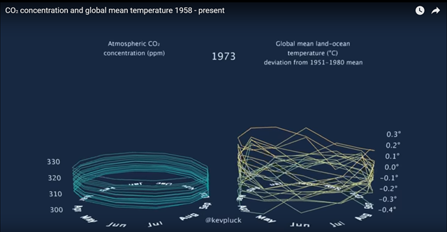 Screenshot of the 'death slinky' animation by Kevin Pluck, showing CO₂ concentration and global mean temperature 1958 - present as a barrel graph. Graphic: Kevin Pluck