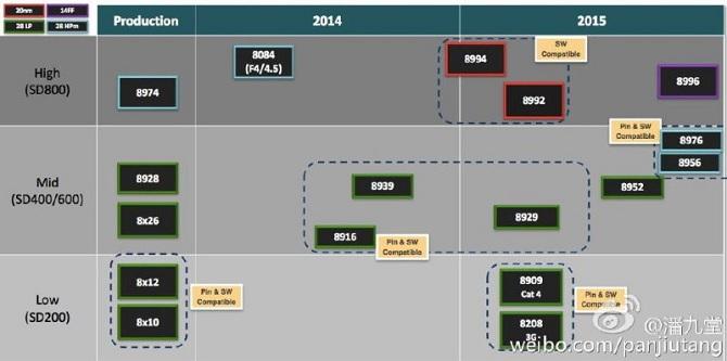 Lộ diện thông số kỹ thuật chip Snapdragon 820