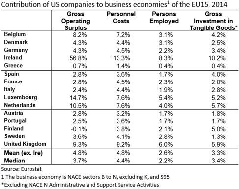 Contribution of US companies to EU15 2014 2