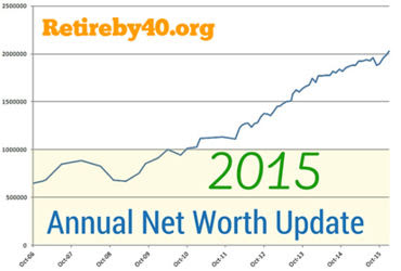 2015 Annual Net Worth Update thumbnail