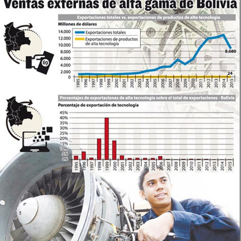 Solo el 0,2% de las exportaciones de Bolivia son de alta tecnología