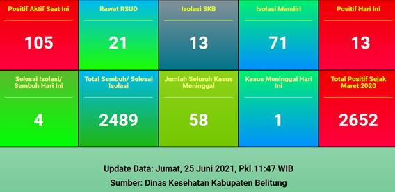[ UPDATE ] CORONA BELITUNG JUM'AT, 25 JUNI 2021 :  BERTAMBAH 13 KASUS, PEREMPUAN USIA 66 TAHUN MENINGGAL DUNIA DI RUANG ISOLASI A RSMJ