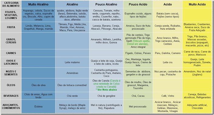 tabela-alimentos-acidos-e-alcalinos
