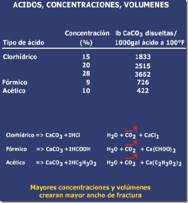 fracturamiento ácido tipos ácidos