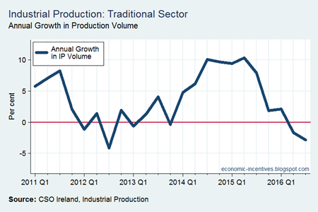 Traditional Sector IP Annual Volume Growth