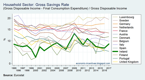 EU15 ISA Household Sector Gross Davings Rate