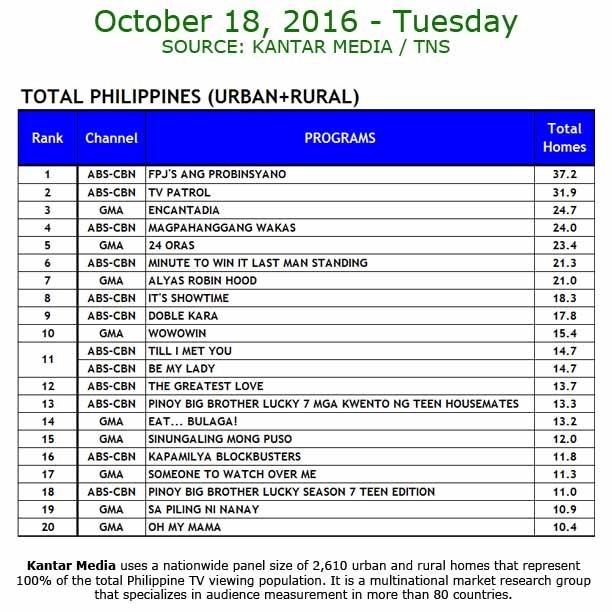 Kantar Media National TV Ratings - Oct 18 2016