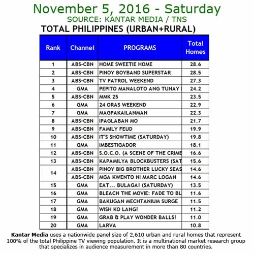 Kantar Media National TV Ratings - Nov 5, 2016
