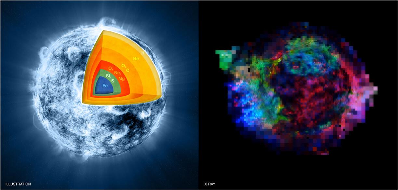 Illustrazione artistica di Casiopea A che mette in relazione la composizione della stella prima dell esplosione e i resti dopo l esplosione. Credits: NASA/CXC/M.Weiss; X-ray: NASA/CXC/GSFC/U.Hwang & J.Laming