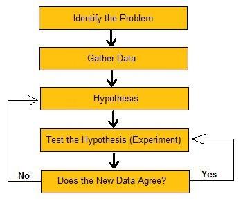[The_Scientific_Method%5B4%5D]