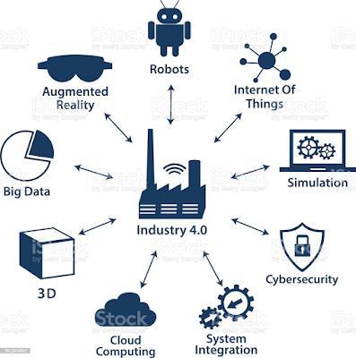Industry 4.0  in education