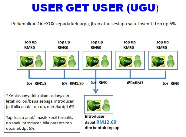 Ganjaran Program User Get User ONEXOX