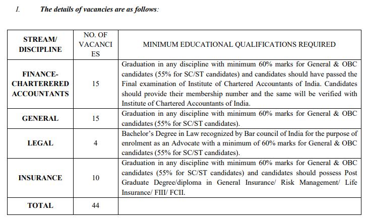 Educational Qualification Details about GIC Recruitment