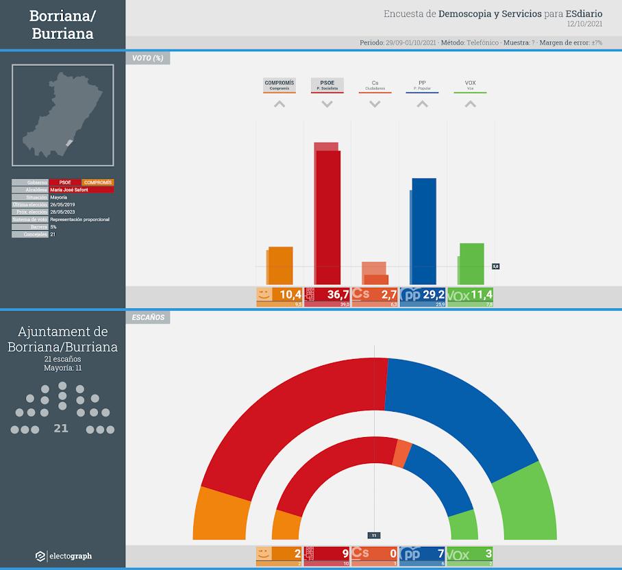 Gráfico de la encuesta para elecciones municipales en Borriana/Burriana realizada por Demoscopia y Servicios para ESdiario, 12 de octubre de 2021