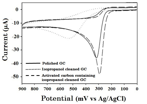 Comparison of cyclic voltammograms of ascorbic acid measured by different cleaning treatment GC electrodes.