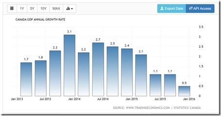 GDP canada growth
