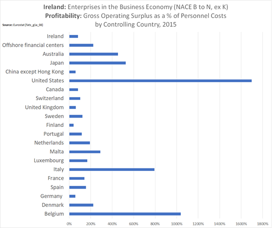 Ireland Business Economy by Controlling Country - Profitability 2