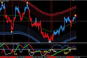 Final forex 99 indicators