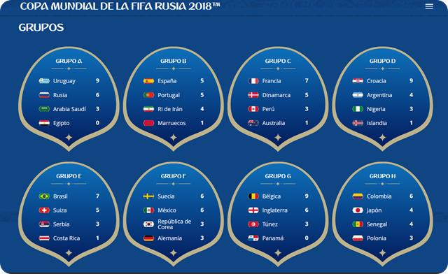rusia-2018-grupos-posiciones-finales