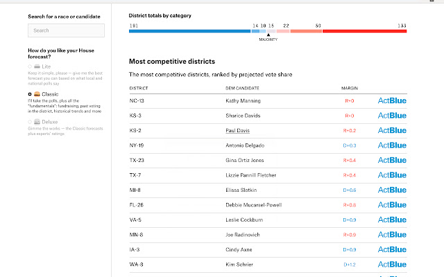 Most Competitive House Races