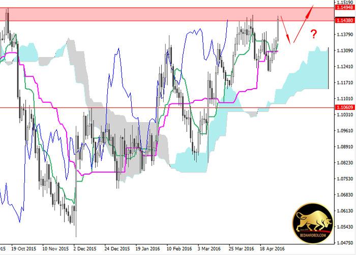 Analisa chart eurusd mingguan