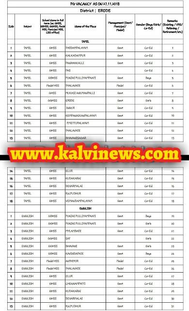 PG Vacancy List as on 27.11.2018