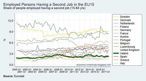 EU15 LFS Second Job