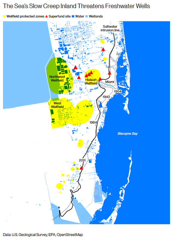Map showing Superfund sites, protected wells, wetlands, and the saltwater intrusion line in South Florica. The sea's slow creep inland threatens freshwater wells in South Florida. Data: U.S. Geological Survey / EPA / OpenStreetMap. Graphic: Bloomberg