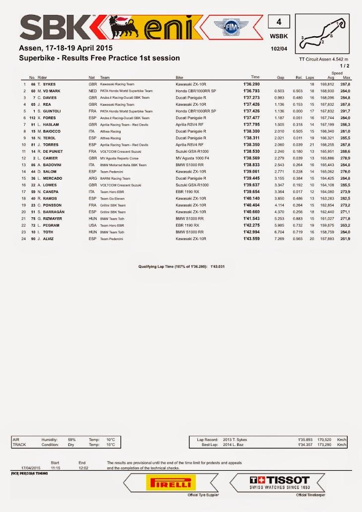 sbk-2015-assen-results-fp1.jpg