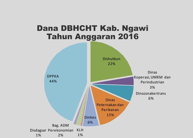Pagu anggranan DBHCHT kabupaten Ngawi TA 2016
