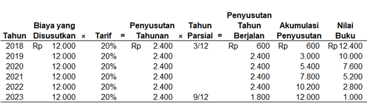 tabel penyusutan metode garis lurus