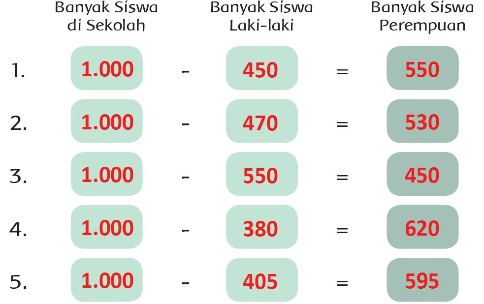Jawaban Halaman 76, 77, 78, 80, 81, 82 Tema 4 Kelas 3