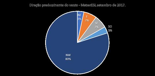 Direção predominante do vento em setembro de 2017 - MeteoESL