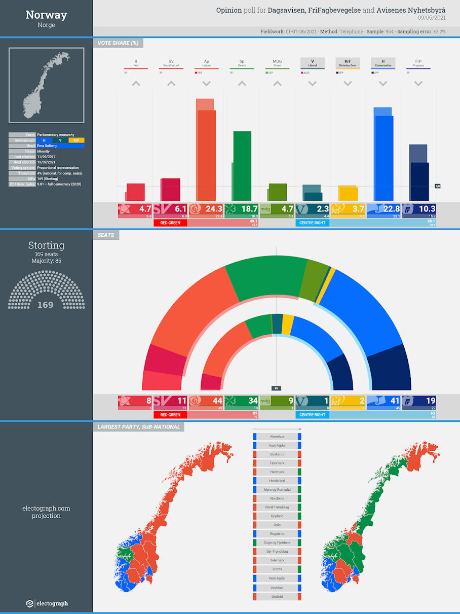 NORWAY: Opinion poll chart for FriFagbevegelse, Dagsavisen and Avisenes Nyhetsbyrå, 9 June 2021