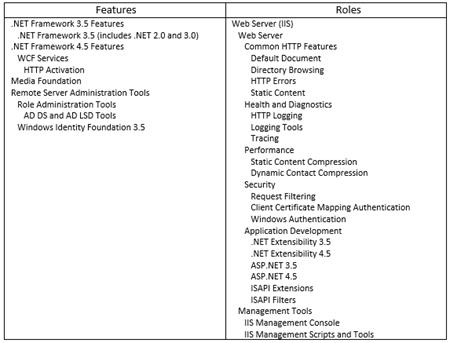 Matt Landis Windows PBX & UC Report: Installing Skype for Business