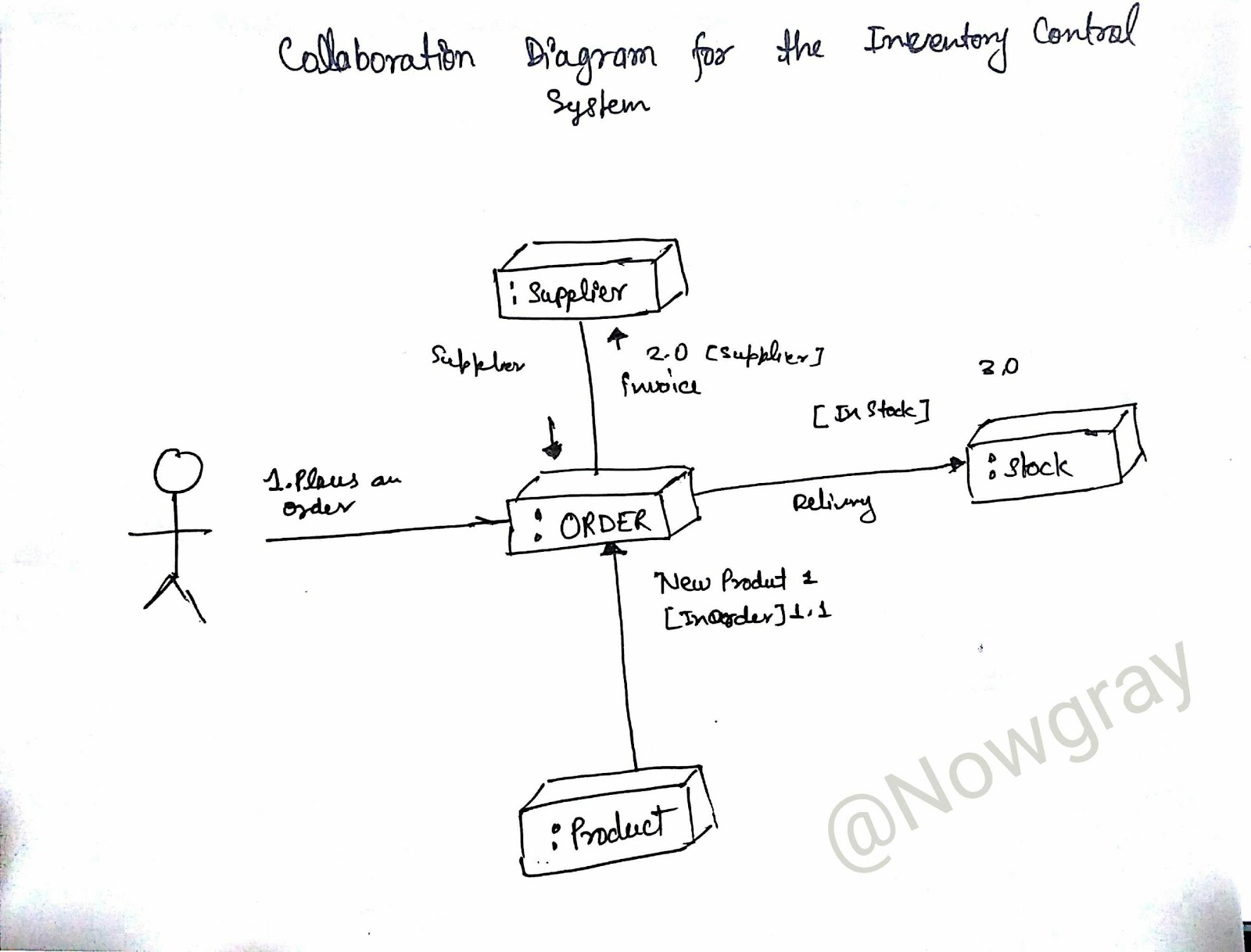 Collaboration diagram for inventory control system ignou group collaboration diagram for inventory control system pooptronica Choice Image