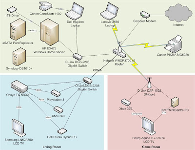 Home network diagram after adding the new router and bridge.