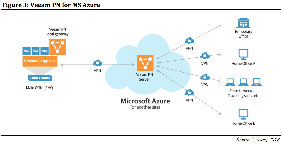 Figure 3: Veeam PN for MS Azure