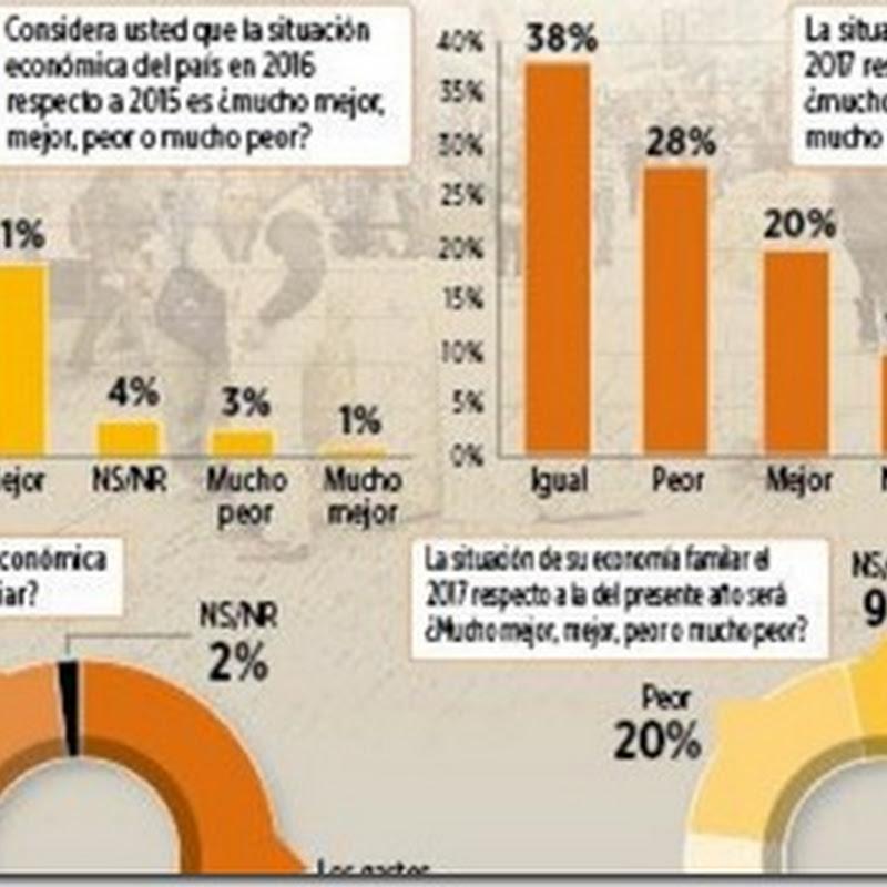 Encuesta 2016: el 54% cree que sus gastos familiares han subido