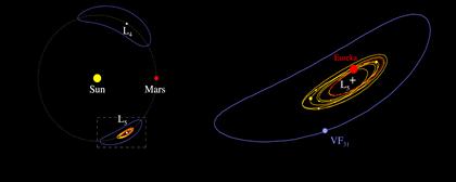 pontos de Lagrange ao redor de Marte