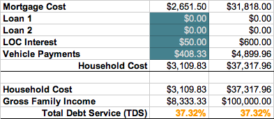 Total Debt Service Ratio